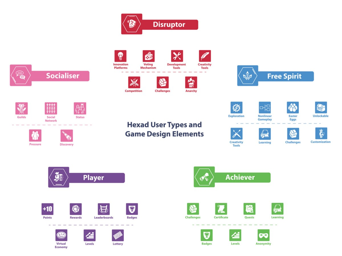 User Types Hexad