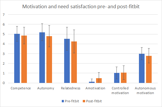 chart showing that need satisfaction and autonomous motivation decreased after the study