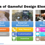 Elements of Gameful Design Classified by User Preferences