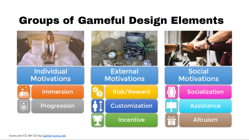 Groups of Gameful Design Elements