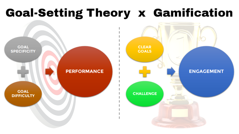 Goal Setting Theory x Gamification