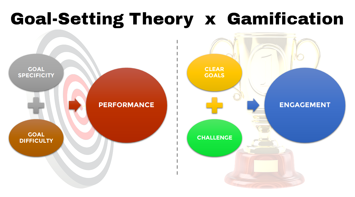 Understanding Gamification Through Goal-Setting Theory ...