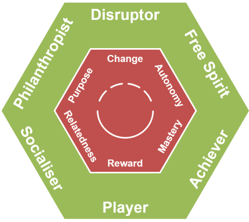 The six Hexad user types are Philanthropist, Free Spirit, Achiever, Socialiser, Player, and DIsruptor.