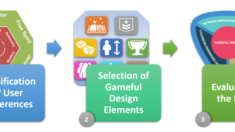 Steps for personalized gameful design: 1-classification of user preferences, 2-selection of gameful design elements, 3-evaluation of the design.
