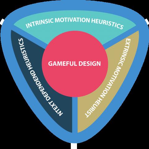 Gameful Design Heuristics